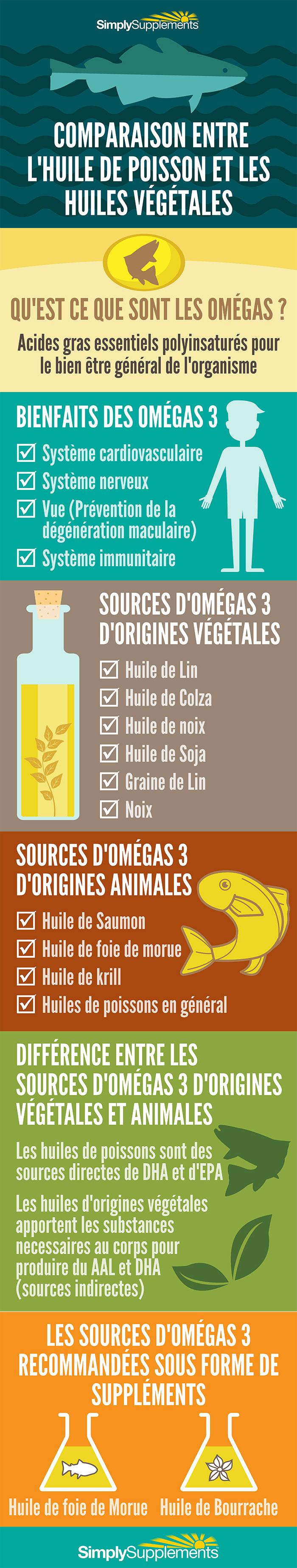 comparaison-entre-l-huile-de-poisson-et-les-huiles-vegetales