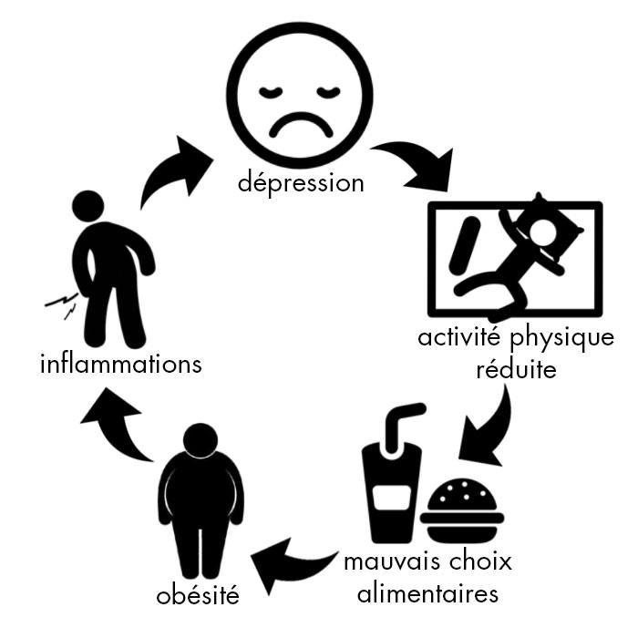 le-lien-entre-depression-et-prise-de-poids