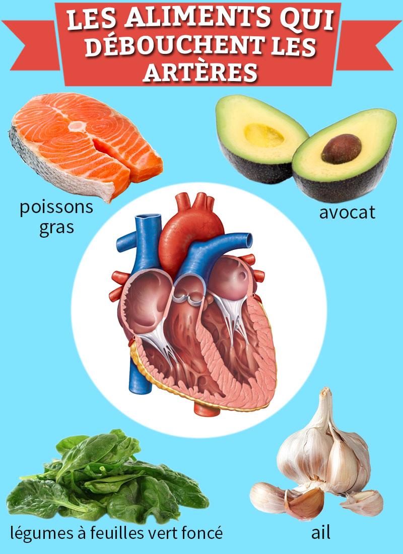les-aliments-qui-debouchent-les-arteres